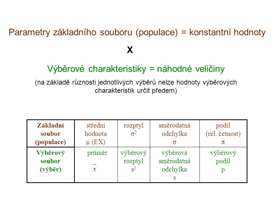Základní soubor (populace) Výběrový soubor (výběr)