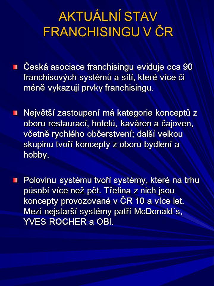 AKTUÁLNÍ STAV FRANCHISINGU V ČR