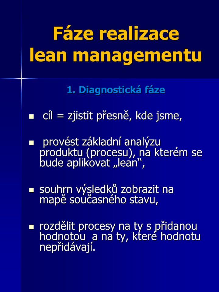Fáze realizace lean managementu