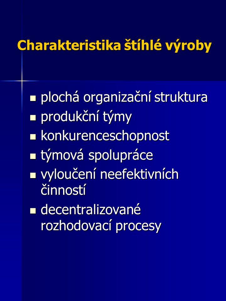 Charakteristika štíhlé výroby