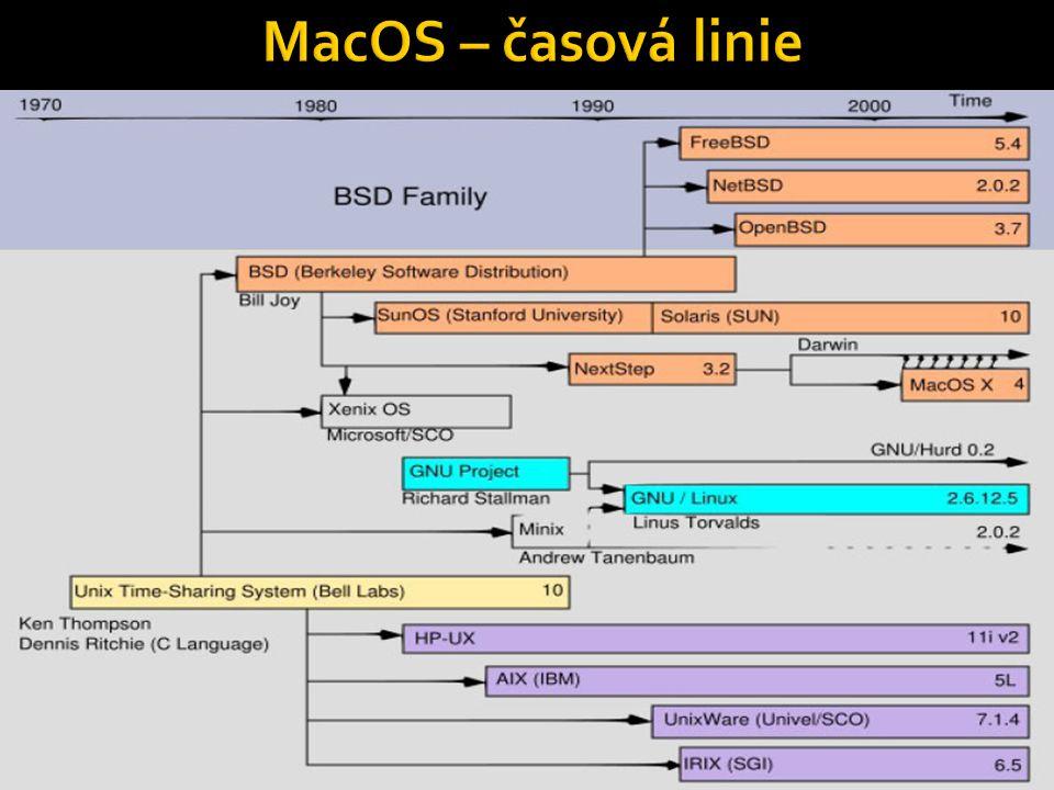 MacOS – časová linie
