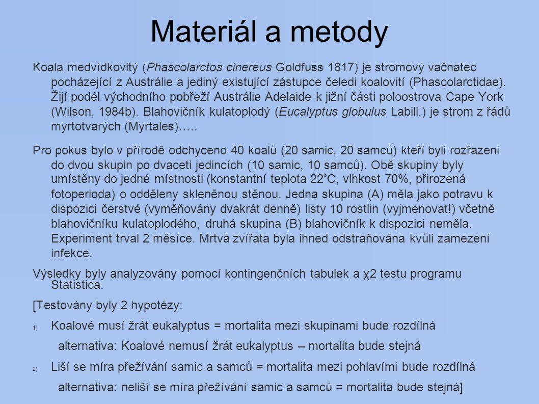 Materiál a metody