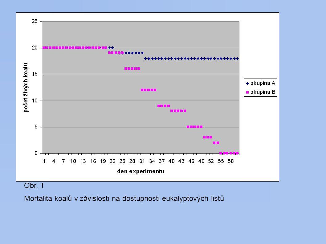 Obr. 1 Mortalita koalů v závislosti na dostupnosti eukalyptových listů