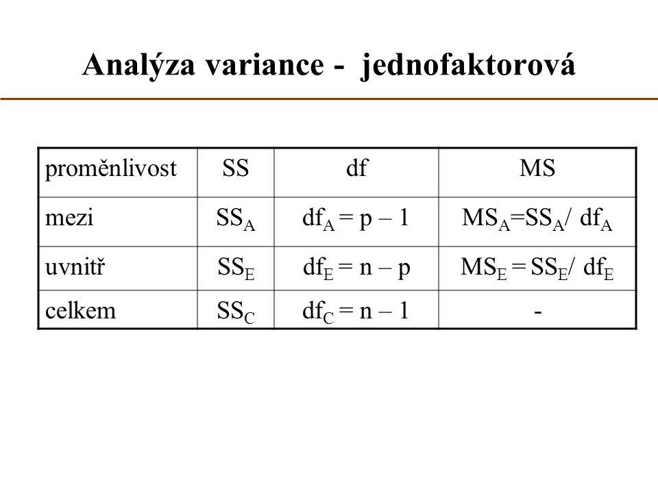 Analýza variance - jednofaktorová