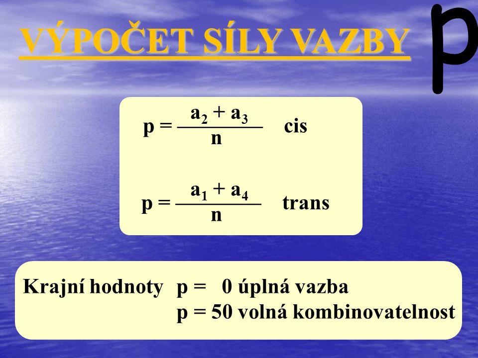p VÝPOČET SÍLY VAZBY a2 + a3 p = ———— cis n a1 + a4 p = ———— trans n