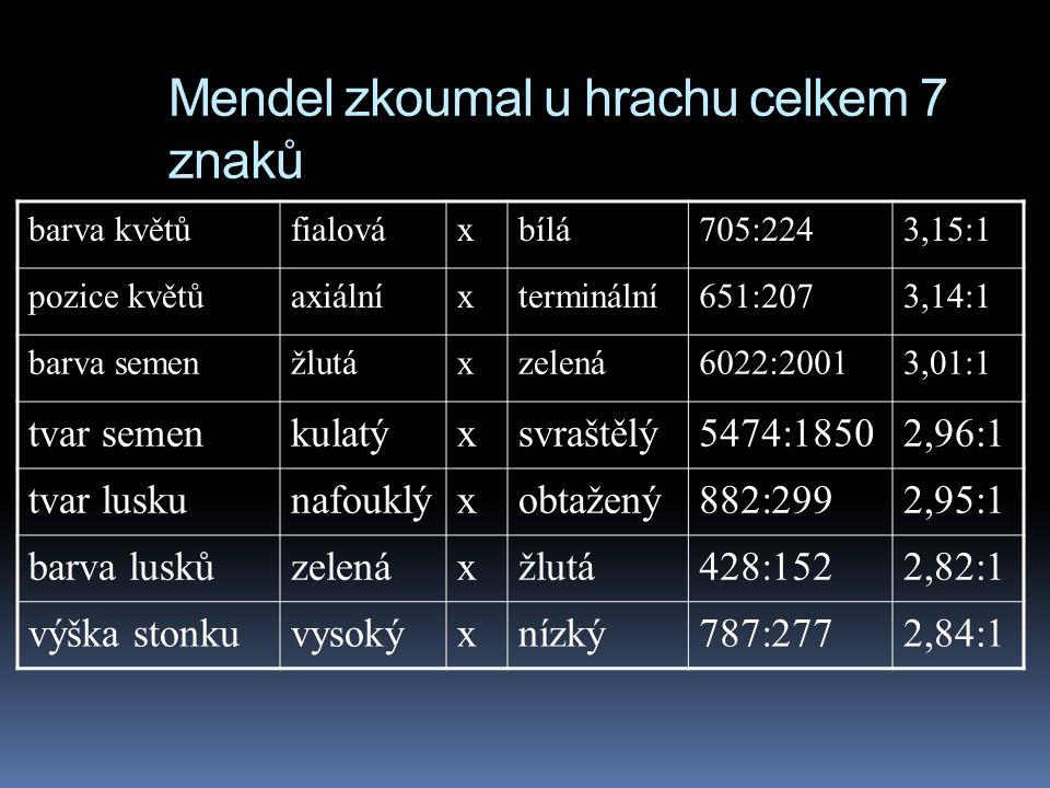Mendel zkoumal u hrachu celkem 7 znaků