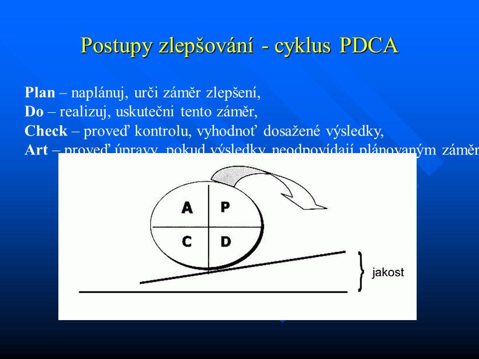 Postupy zlepšování - cyklus PDCA