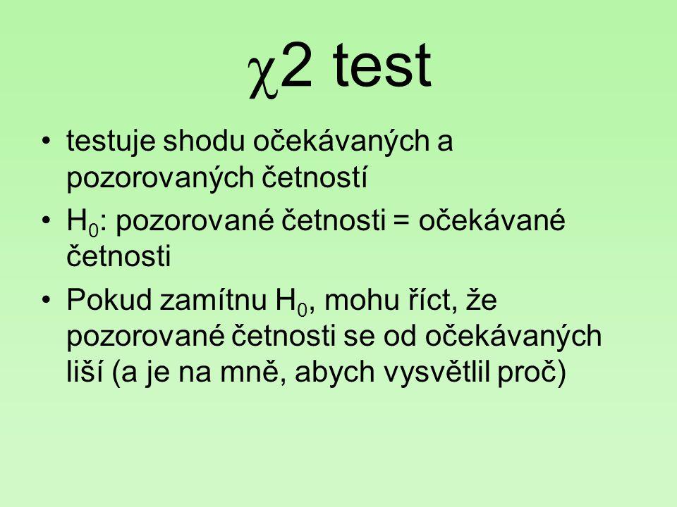2 test testuje shodu očekávaných a pozorovaných četností