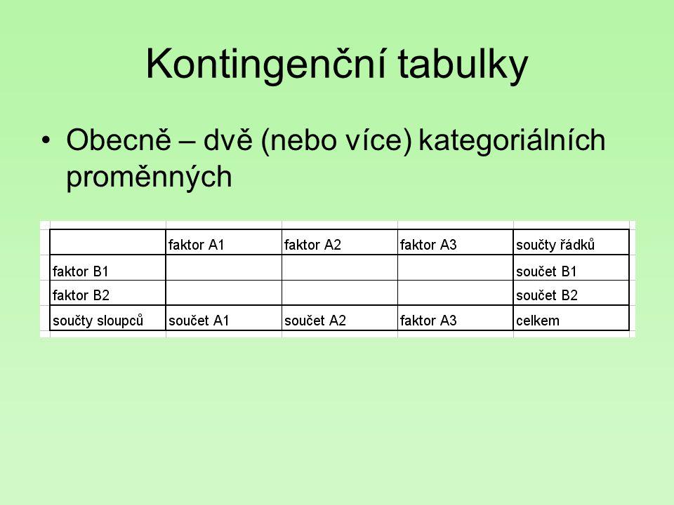Kontingenční tabulky Obecně – dvě (nebo více) kategoriálních proměnných