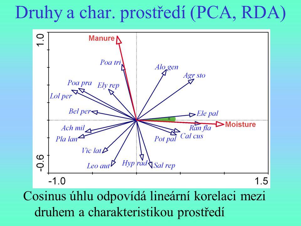 Druhy a char. prostředí (PCA, RDA)