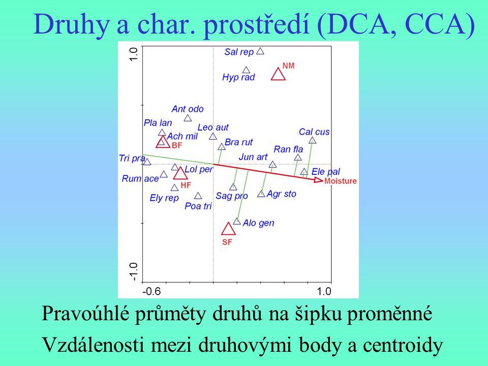 Druhy a char. prostředí (DCA, CCA)