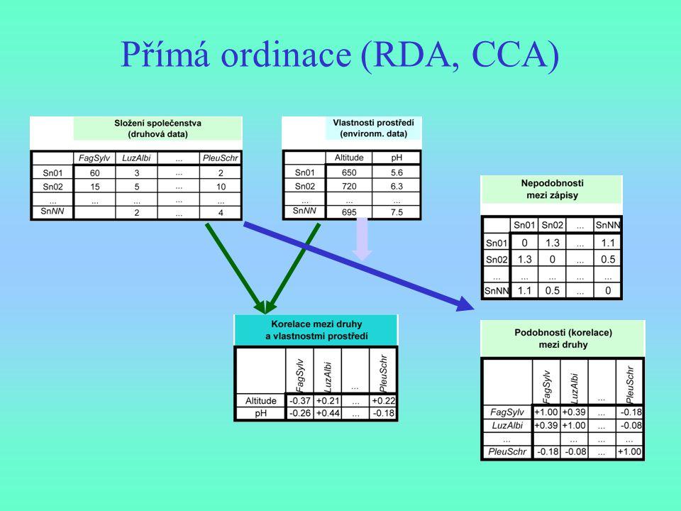 Přímá ordinace (RDA, CCA)
