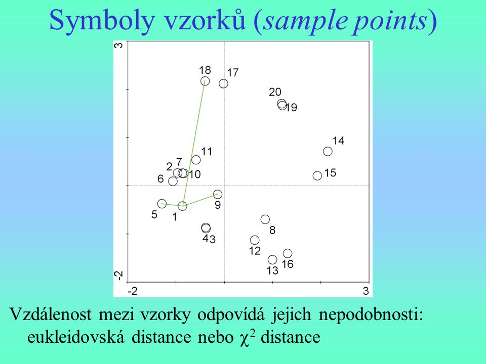 Symboly vzorků (sample points)