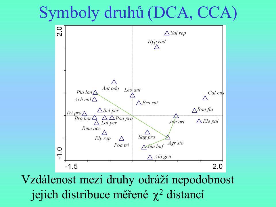 Symboly druhů (DCA, CCA)