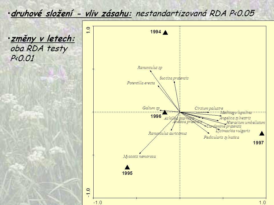 druhové složení - vliv zásahu: nestandartizovaná RDA P<0.05