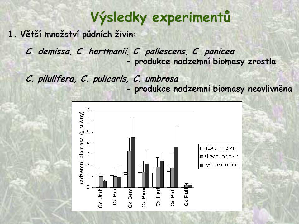 Výsledky experimentů 1. Větší množství půdních živin: