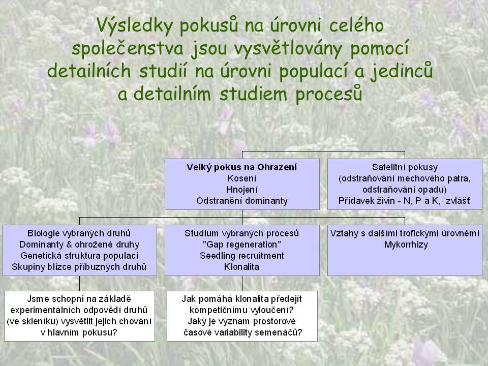 Výsledky pokusů na úrovni celého společenstva jsou vysvětlovány pomocí detailních studií na úrovni populací a jedinců a detailním studiem procesů