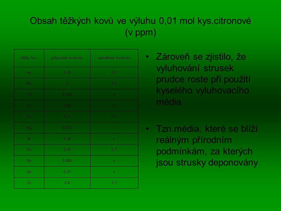 Obsah těžkých kovů ve výluhu 0,01 mol kys.citronové (v ppm)
