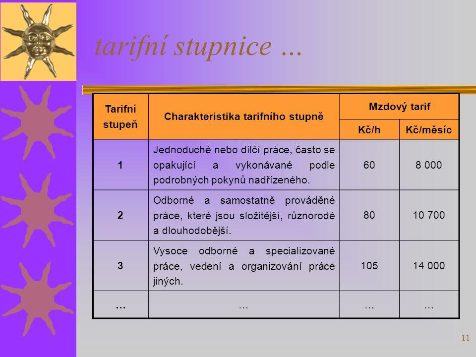 Charakteristika tarifního stupně