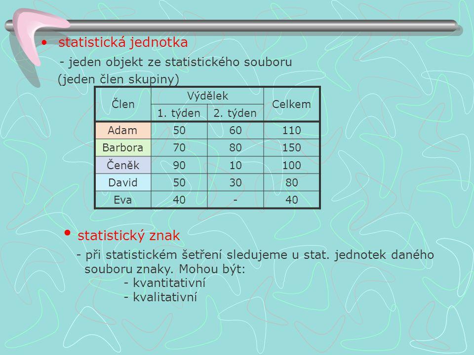statistický znak statistická jednotka