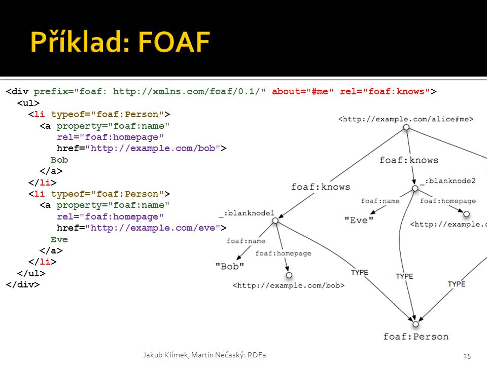 Příklad: FOAF