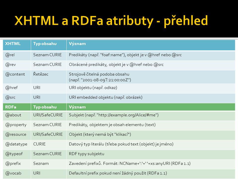 XHTML a RDFa atributy - přehled