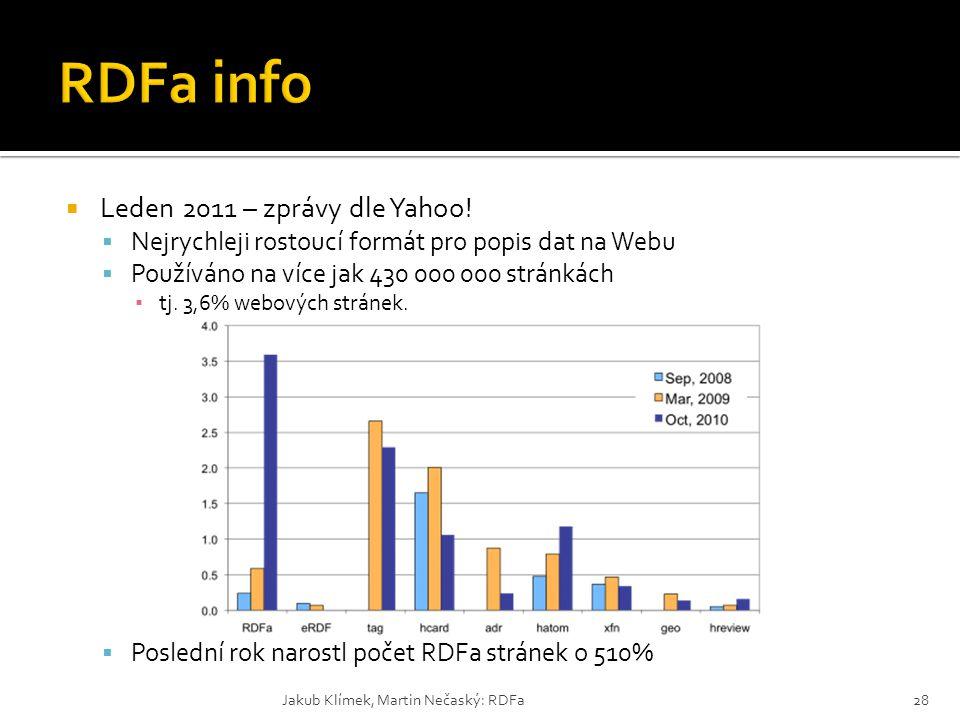 RDFa info Leden 2011 – zprávy dle Yahoo!