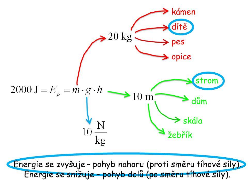 Energie se zvyšuje – pohyb nahoru (proti směru tíhové síly).