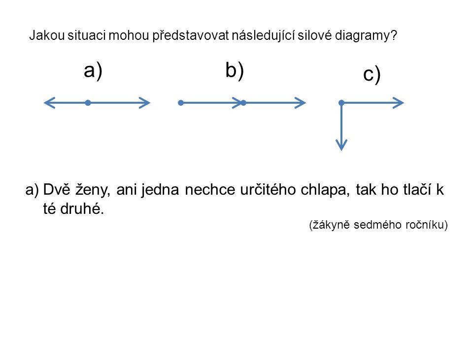 Jakou situaci mohou představovat následující silové diagramy
