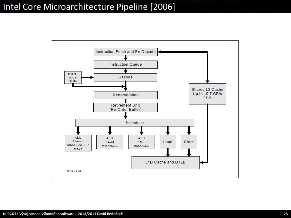 Intel Core Microarchitecture Pipeline [2006]