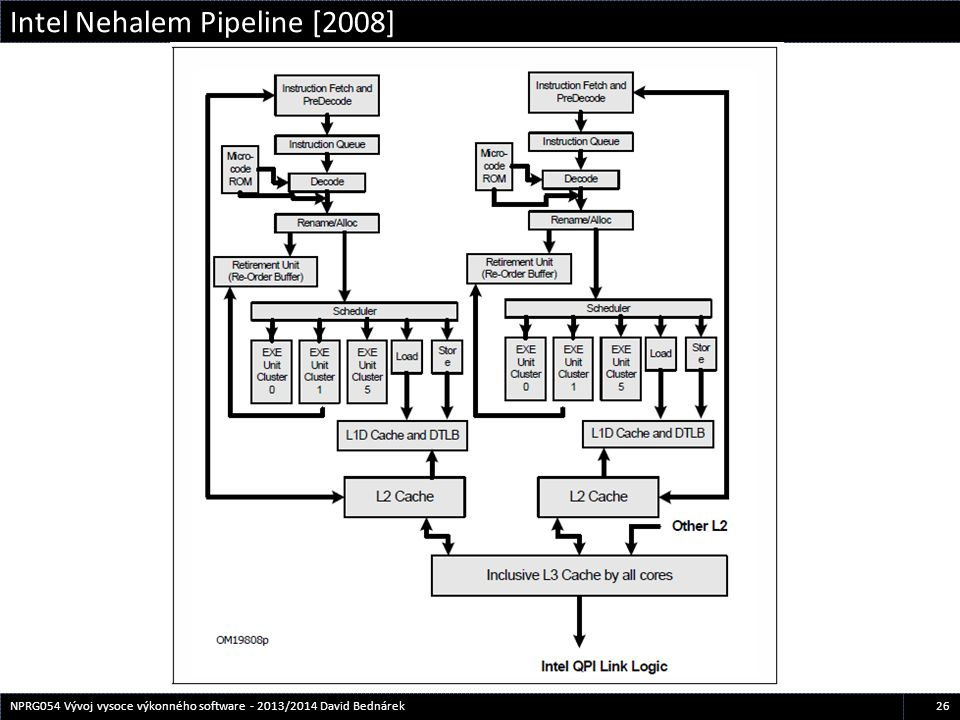 Intel Nehalem Pipeline [2008]
