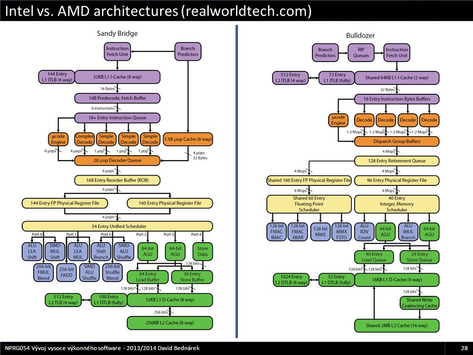 Intel vs. AMD architectures (realworldtech.com)
