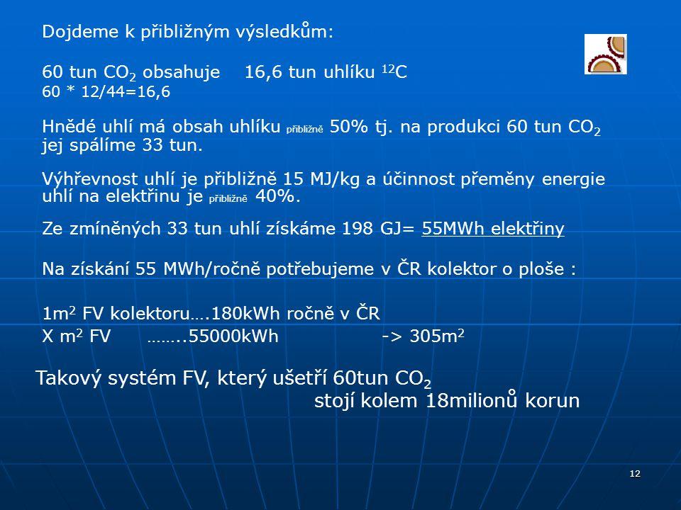 Takový systém FV, který ušetří 60tun CO2 stojí kolem 18milionů korun