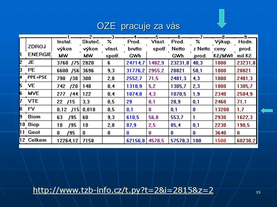OZE pracuje za vás http://www.tzb-info.cz/t.py t=2&i=2815&z=2
