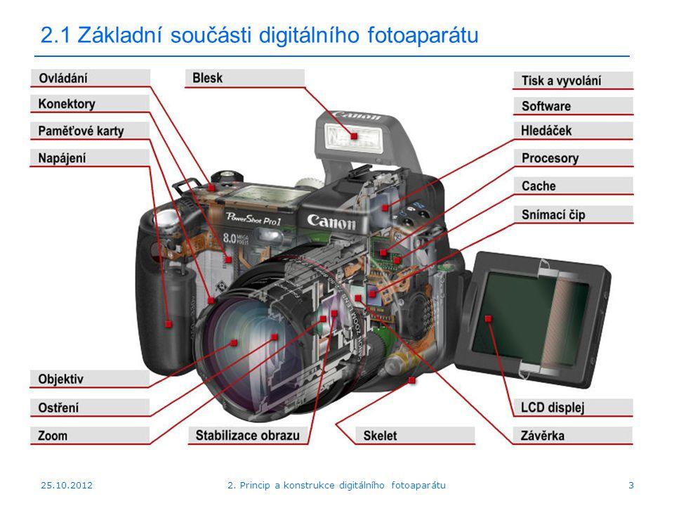 2.1 Základní součásti digitálního fotoaparátu