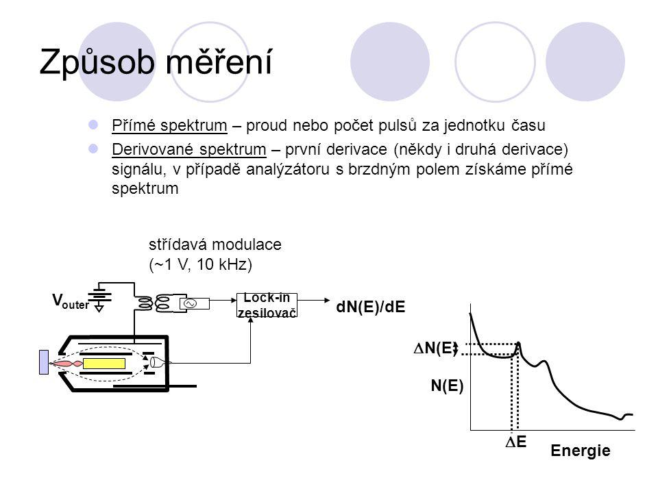 Způsob měření Přímé spektrum – proud nebo počet pulsů za jednotku času
