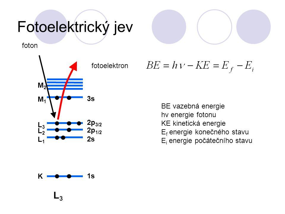 Fotoelektrický jev L3 foton fotoelektron M2 M1 3s BE vazebná energie