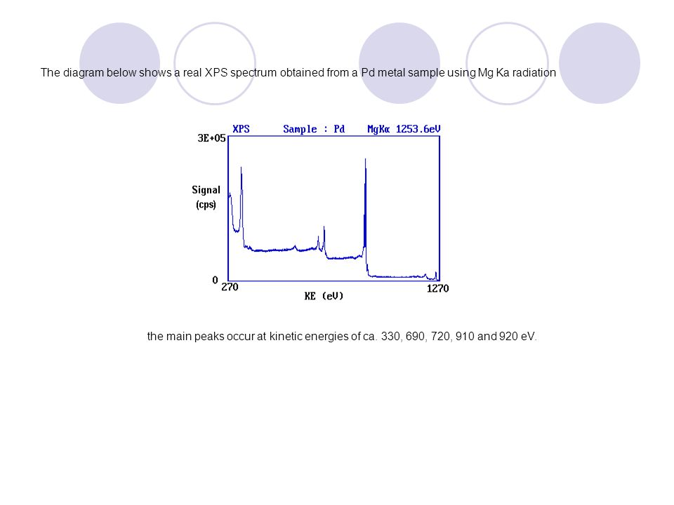 The diagram below shows a real XPS spectrum obtained from a Pd metal sample using Mg Ka radiation