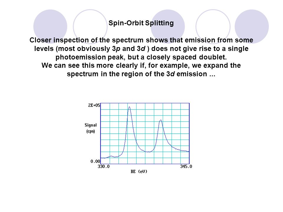 Spin-Orbit Splitting
