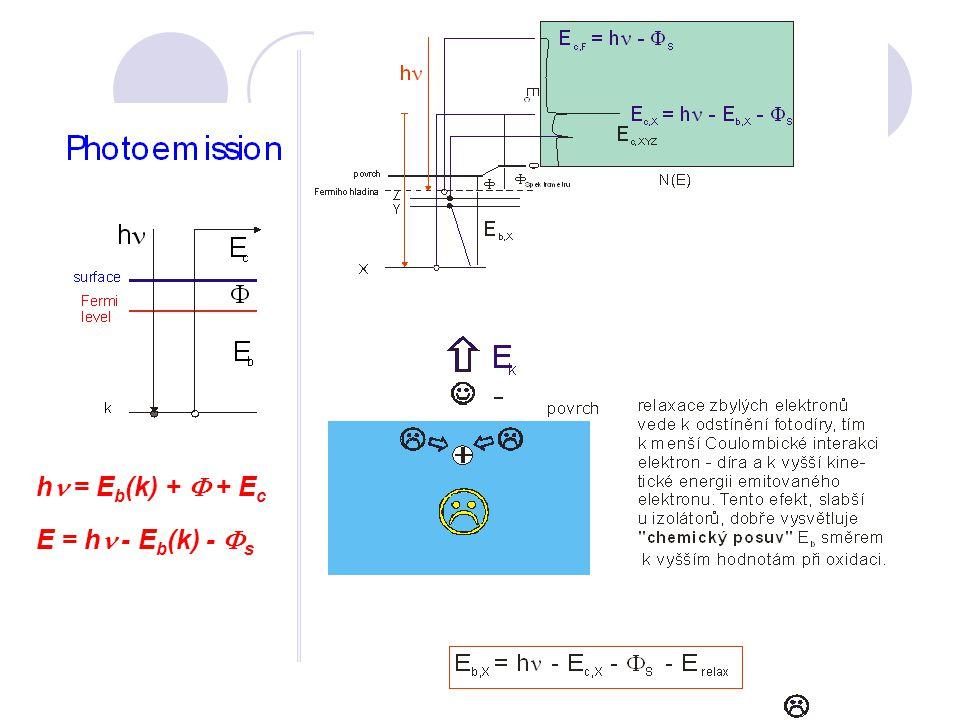 hn = Eb(k) + F + Ec E = hn - Eb(k) - Fs