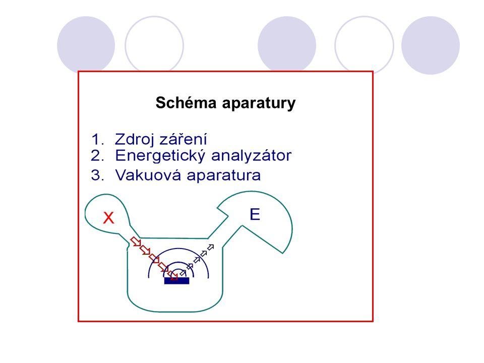 Schéma aparatury Schéma aparatury
