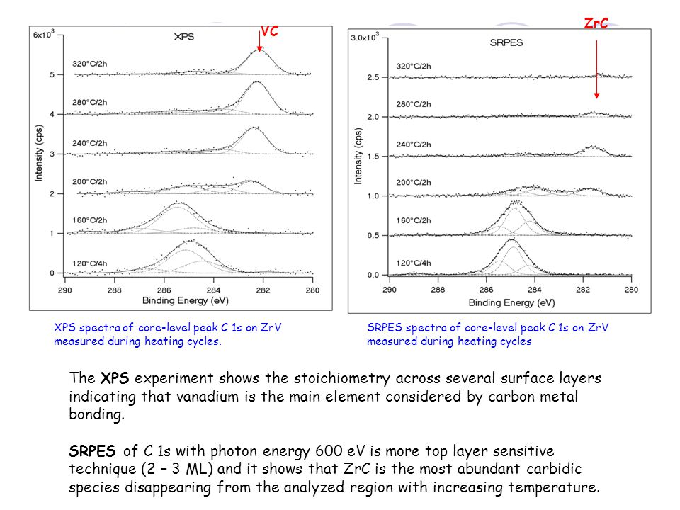 ZrC VC. XPS spectra of core-level peak C 1s on ZrV measured during heating cycles.