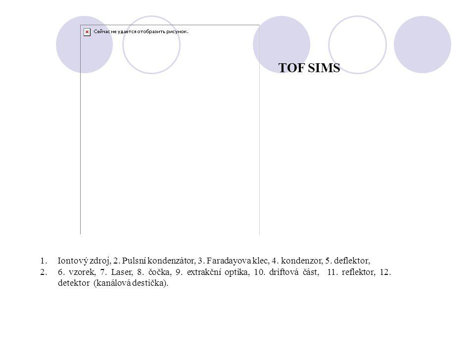 TOF SIMS Iontový zdroj, 2. Pulsní kondenzátor, 3. Faradayova klec, 4. kondenzor, 5. deflektor,