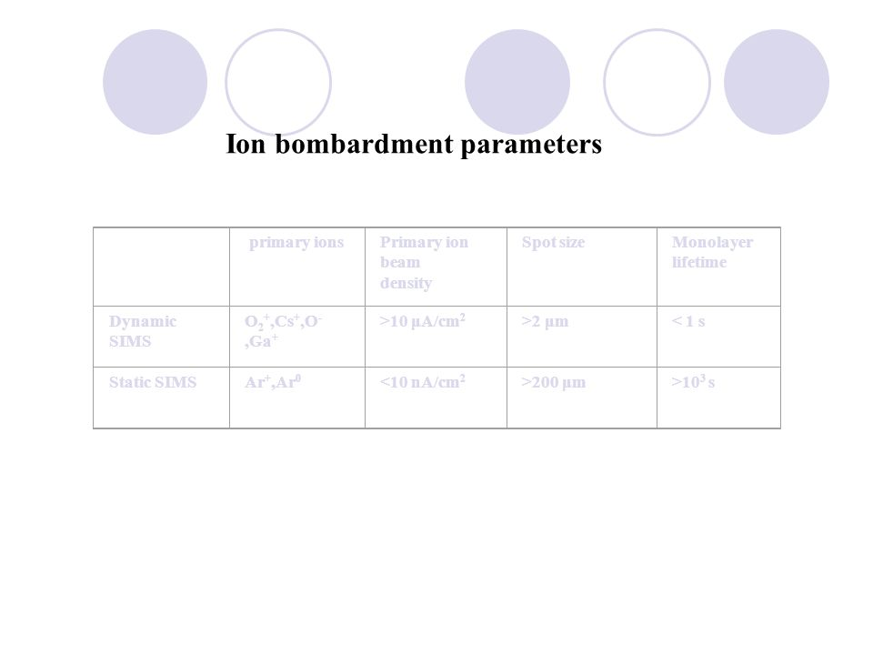 Ion bombardment parameters
