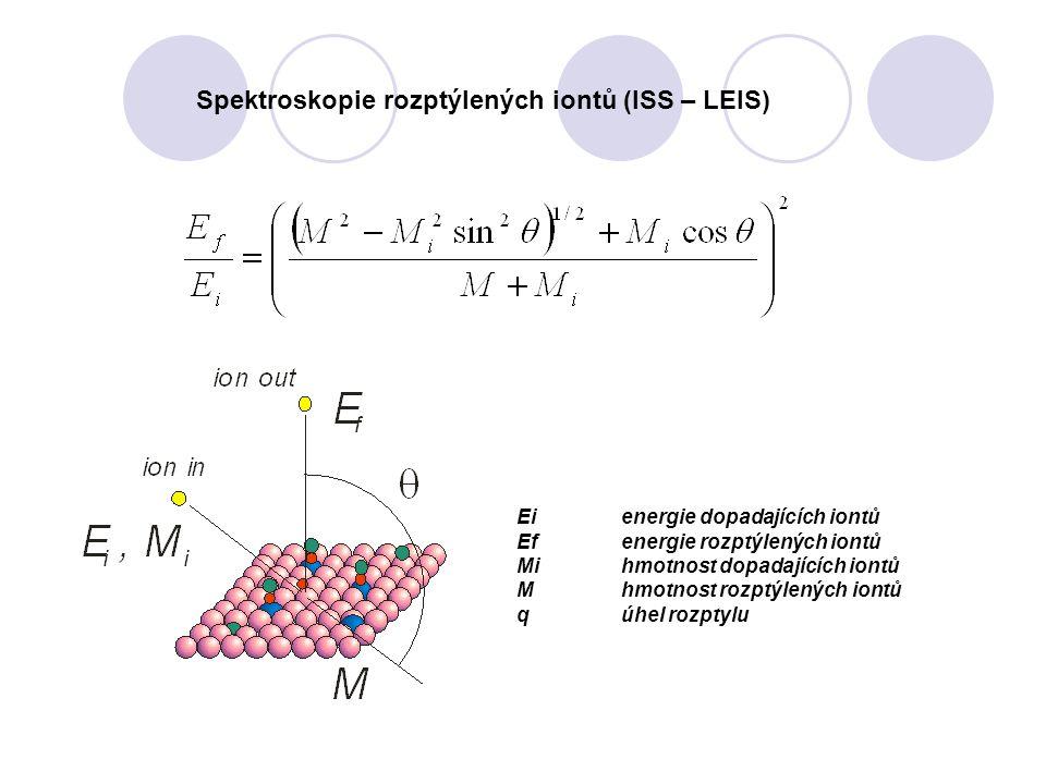 Spektroskopie rozptýlených iontů (ISS – LEIS)