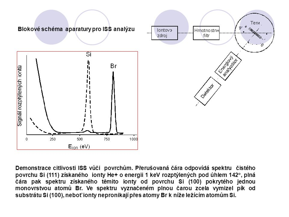 Blokové schéma aparatury pro ISS analýzu