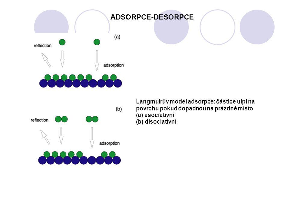 ADSORPCE-DESORPCE Langmuirův model adsorpce: částice ulpí na povrchu pokud dopadnou na prázdné místo.