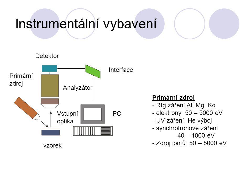 Instrumentální vybavení