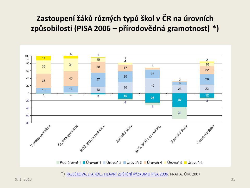 Zastoupení žáků různých typů škol v ČR na úrovních způsobilosti (PISA 2006 – přírodovědná gramotnost) *)
