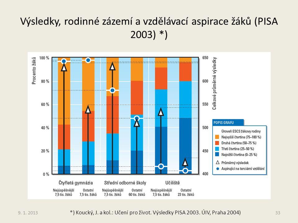 Výsledky, rodinné zázemí a vzdělávací aspirace žáků (PISA 2003) *)